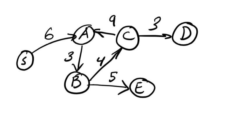 Dynamic Programming - Bellman-Ford Algorithm: an exploration