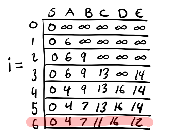 Memoization table for graph with negative weight cycle.