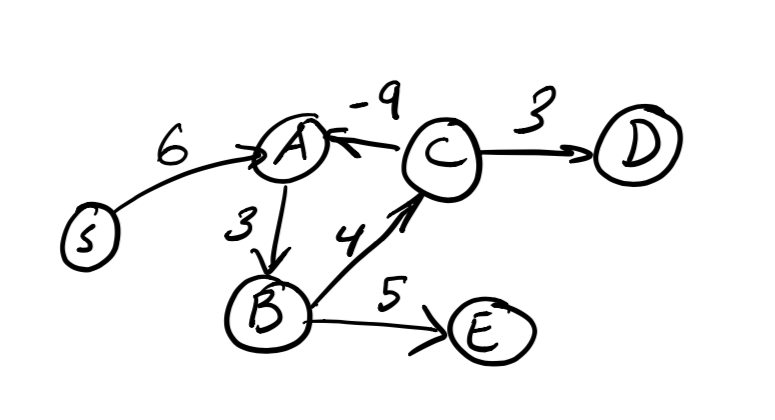 Graph with six vertices and a negative weight cycle.