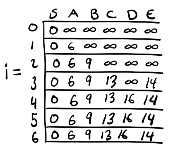 Memoization table for the graph.
