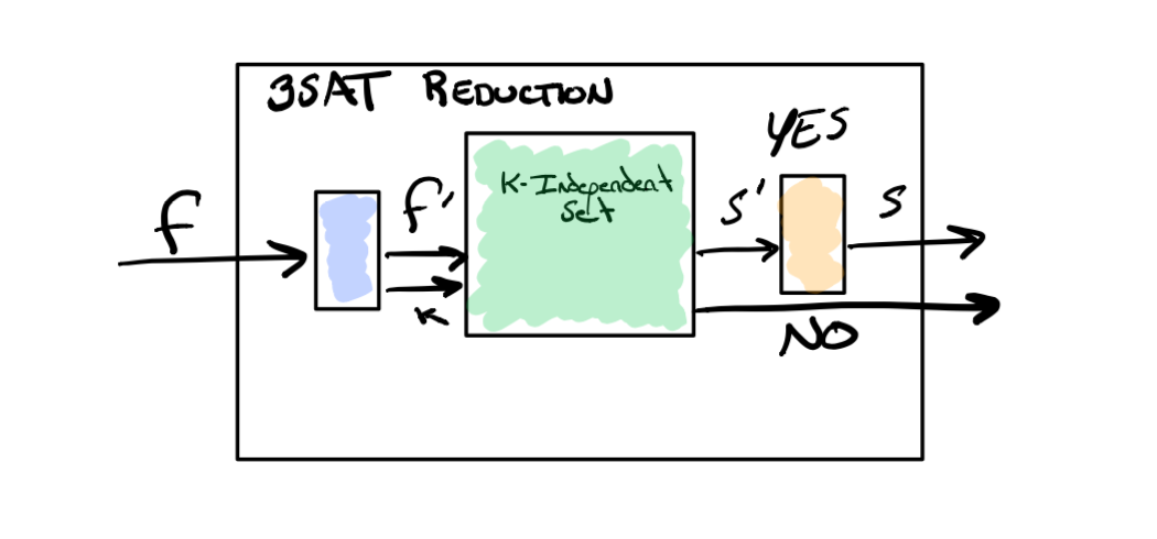 3SAT to Independent Sets reduction diagram