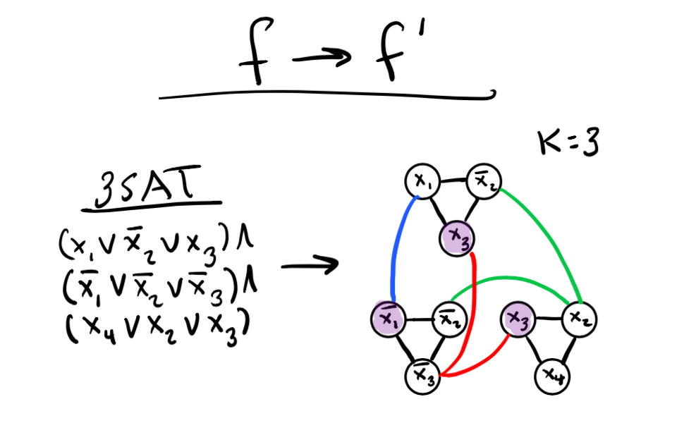 Convert CNF from 3SAT to graph for k-Independent Sets problem