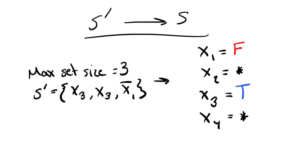Convert solution for k-Independent Sets problem to 3SAT solution