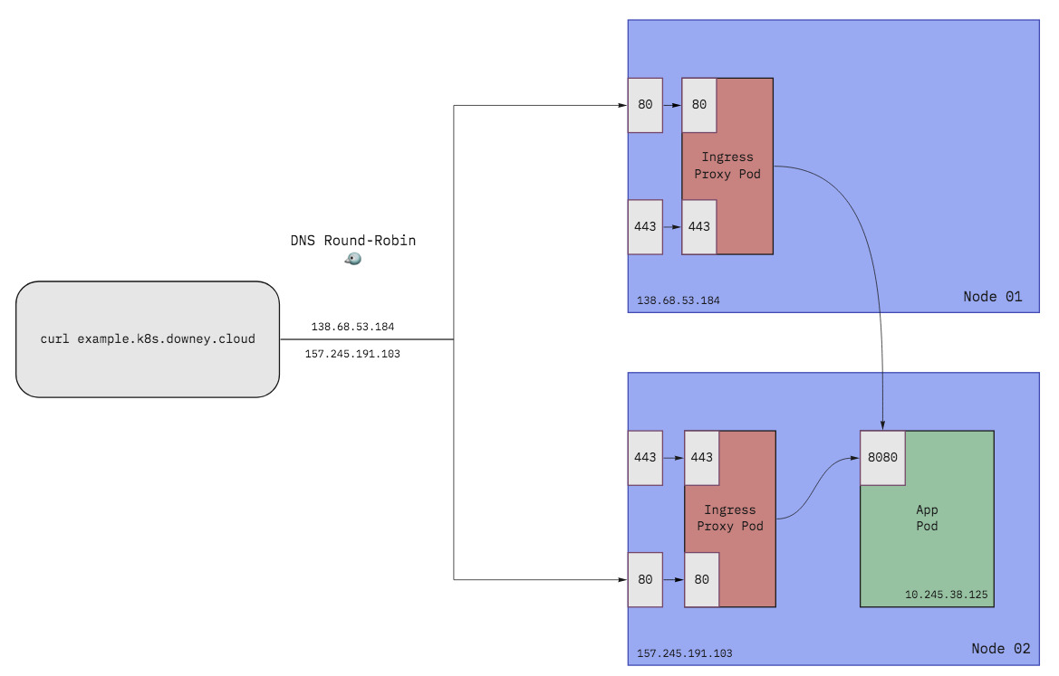 Diagram of ingress using DNS instead of a load balancer