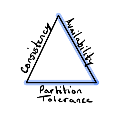 CAP Theorem Triangle with 'Availability' and 'Partition Tolerance' sides highlighted