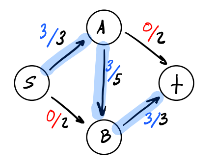 Simple flow network naive algorithm results