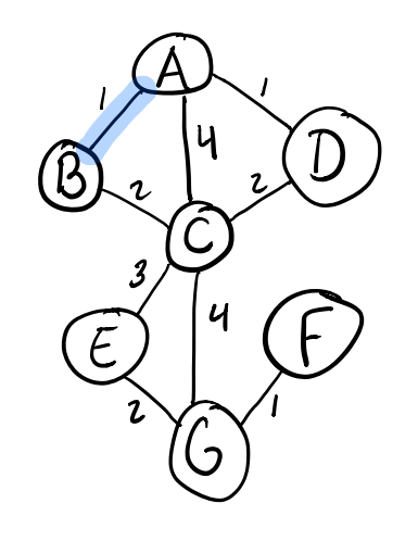Adding the A-B edge in Kruskal's algorithm
