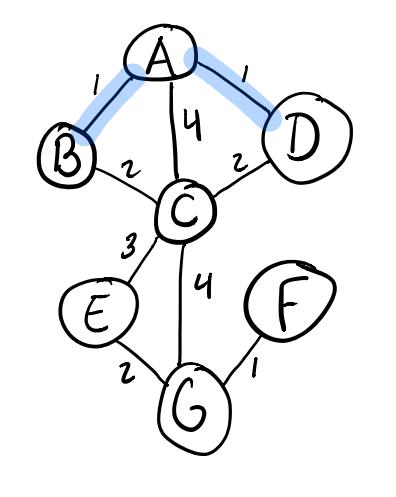 Adding the A-D edge in Kruskal's algorithm