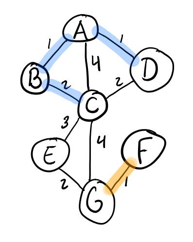 Adding the B-C edge in Kruskal's algorithm