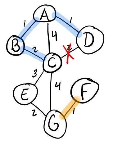 Adding the D-C edge in Kruskal's algorithm