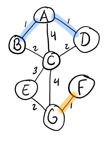 Adding the F-G edge in Kruskal's algorithm