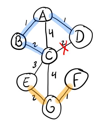 Adding the E-G edge in Kruskal's algorithm