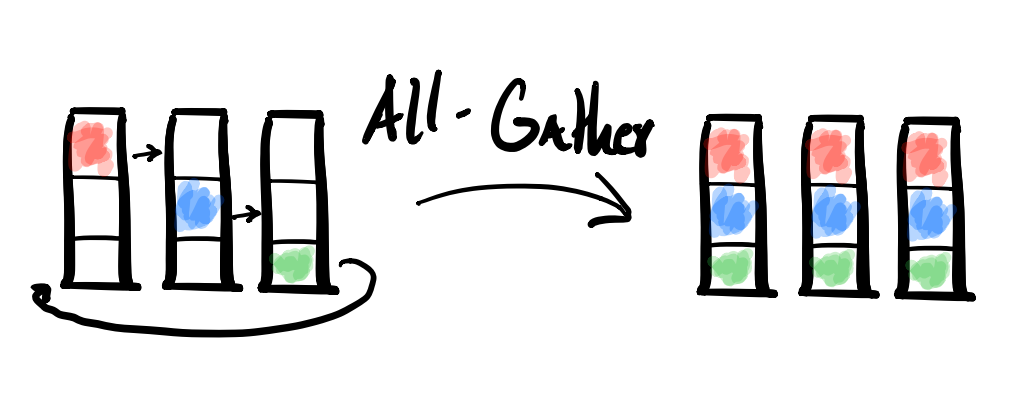 All-Gather diagram