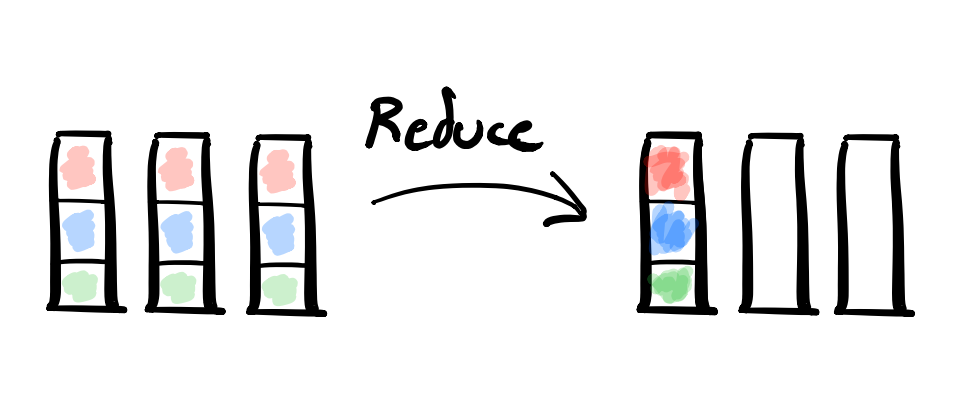 All-to-One Reduce diagram