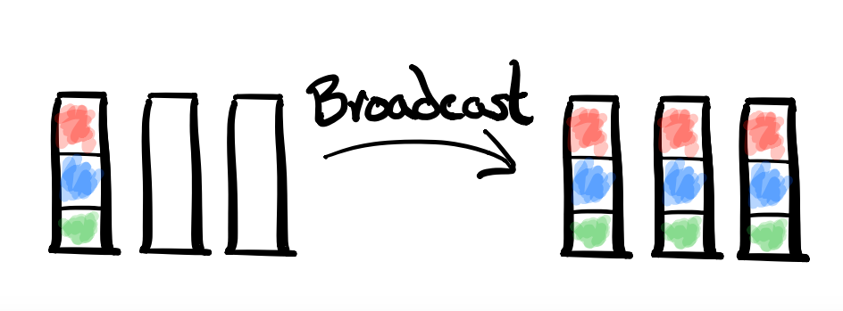 One-to-All Broadcast diagram