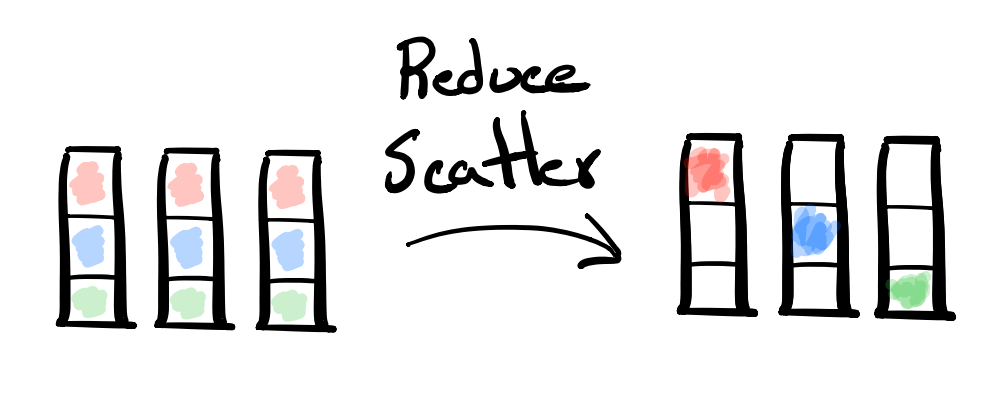 Reduce-Scatter diagram