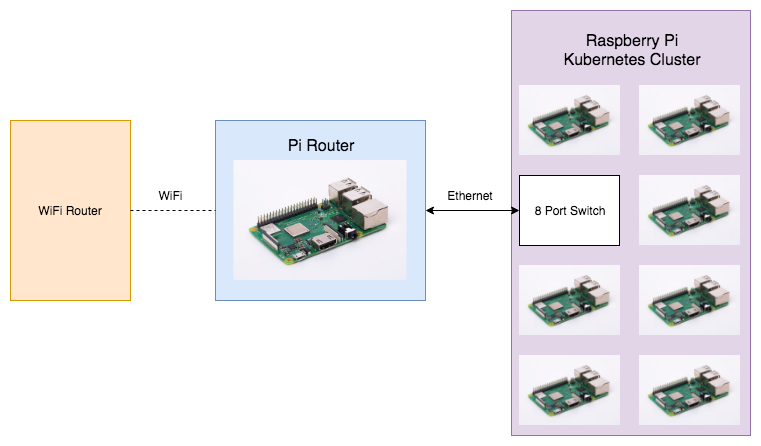 Raspberry Pi Router and Kubernetes Cluster network diagram