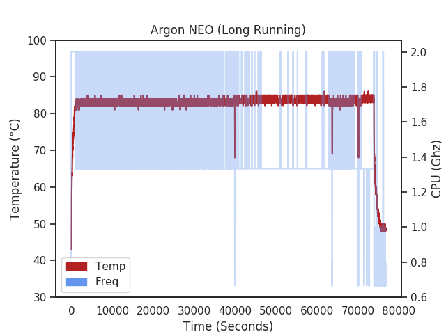 Raspberry Pi 4 with Argon NEO long 8000 second experiment temperature chart