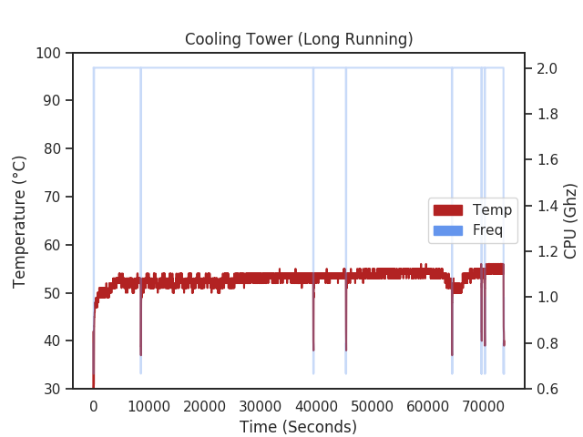 Raspberry Pi 4 with Cooler Tower long 8000 second experiment temperature chart