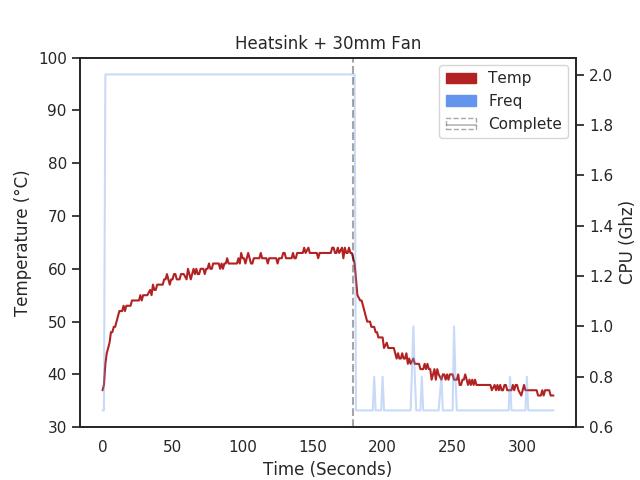 Raspberry Pi 4 with aluminum heatsink and 30mm fan temperature chart