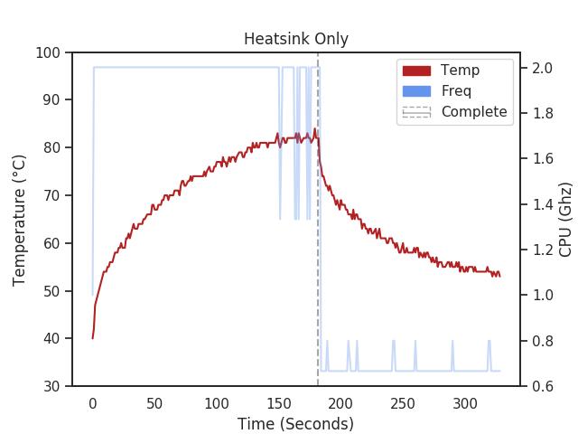 Raspberry Pi 4 with aluminum heatsink temperature chart